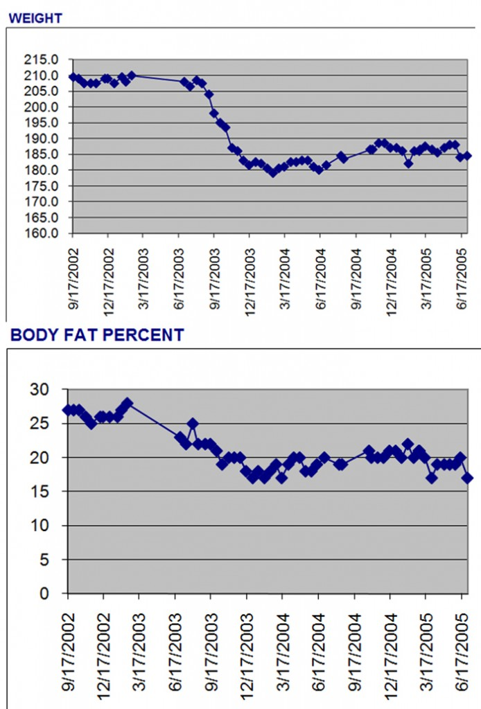 Chart showing how J. Daniel lost 30 pounds in six months on low glycemic diet