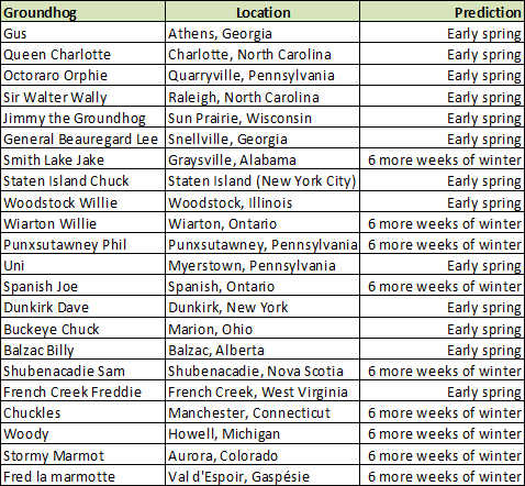 Table of Top Groundhogs and there 2010 Ground Hog Day predictions.