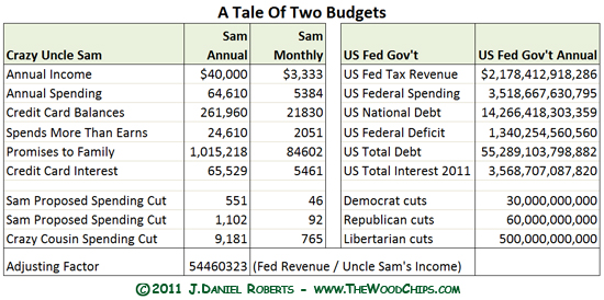 Crazy Uncle Sam's budget and spending problem