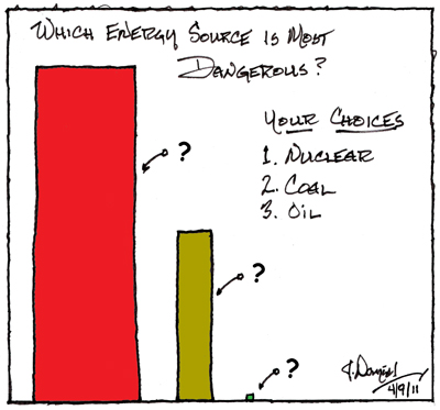 Which energy type is the most dangerous? Nuclear, Coal or Oil.